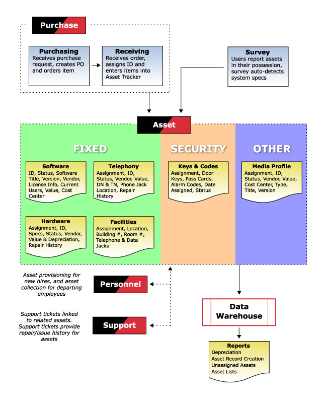 Web Based Asset Management Software Simplify Asset Tracking